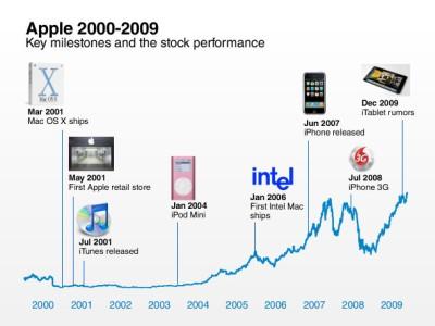 apple-timeline-final-1